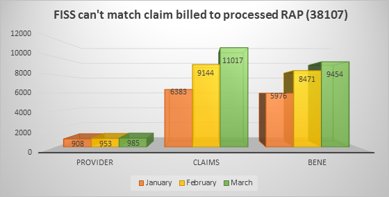 This chart shows the number of providers, claims and beneficiaries affected by this reason code for the months of January, February and March 2020.