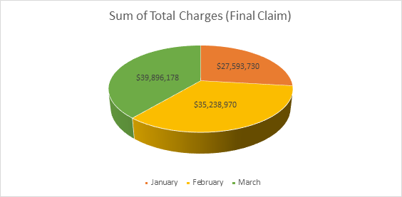 This chart identifies the total charges of the claims affected by this reason code in January, February, and March 2020.